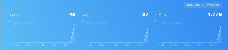 Twitter実験開始w2012070731166147