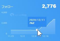 Twitterメイン垢の統計2020/12/232